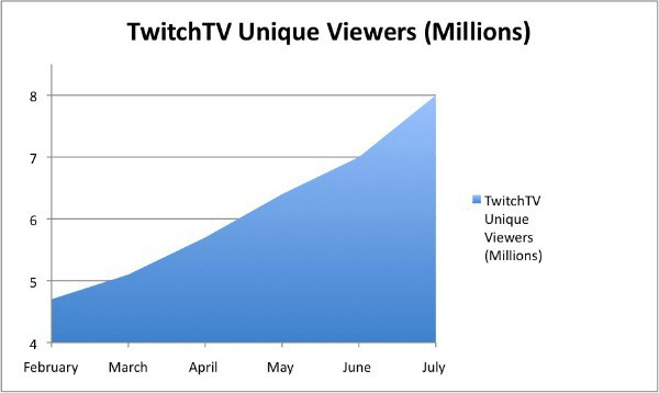 Twitch Unique Viewers
