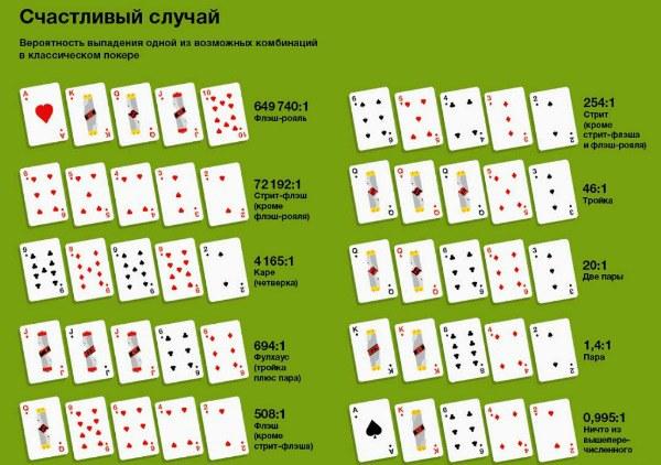Вероятность комбинации в покере онлайн топ лучших онлайн казино 2014